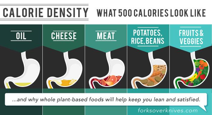 Calorieen-vs-voedingsstoffen