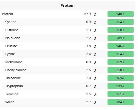 Vegan voor beginners eiwitten