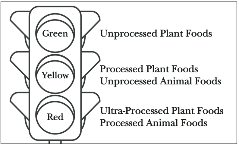 volwaardig-plantaardig-stoplicht
